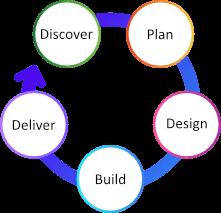 Adaptive Agile Build
