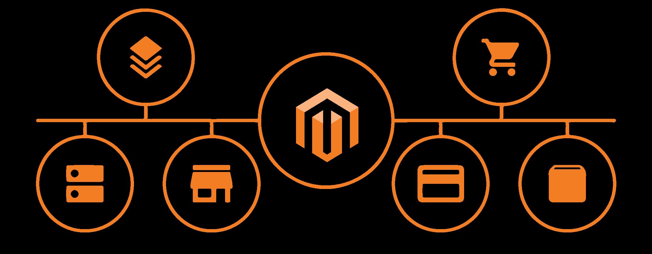 Magento 2.0 integrations