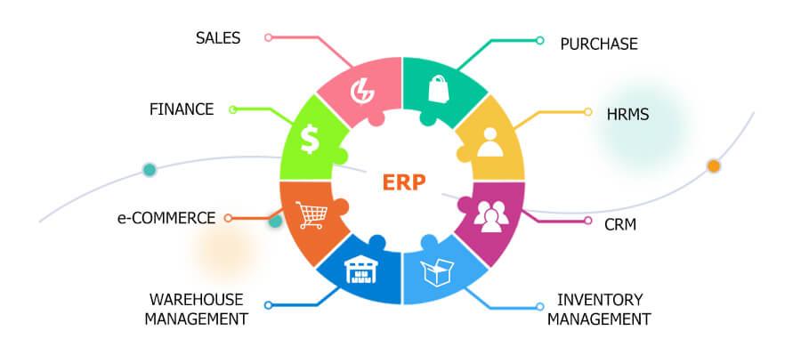 ERP ecommerce