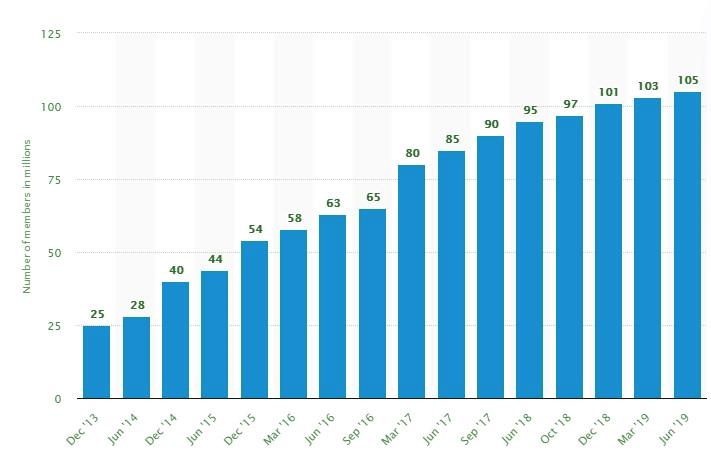 eCommerce statistics in 2019
