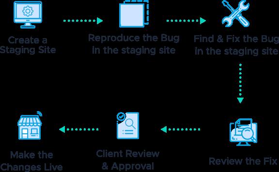 Magento-bug-Flow -Chart