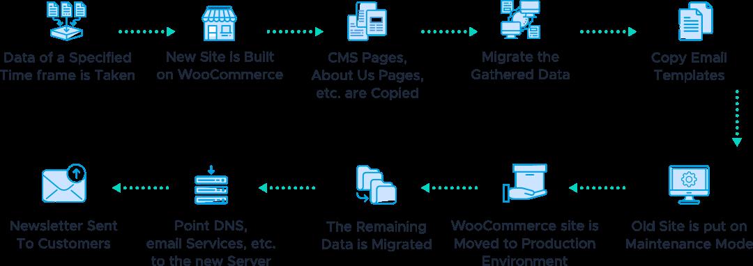 Woocommerce-Migration-Flow -Chart