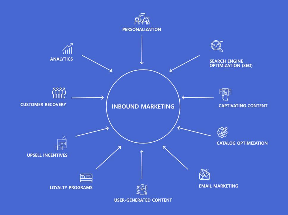 Implementing Inbound Marketing