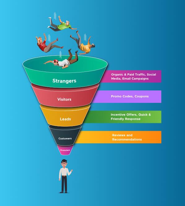 Different Stages of Inbound Marketing