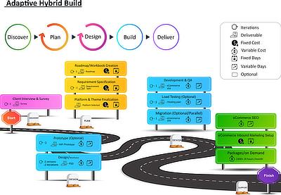 Adaptive Hybrid Build