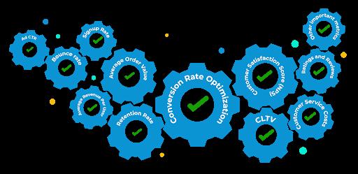 CRO-HD - Multiple KPIs