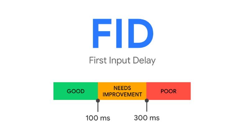 Good First Input Delay (FID) Score