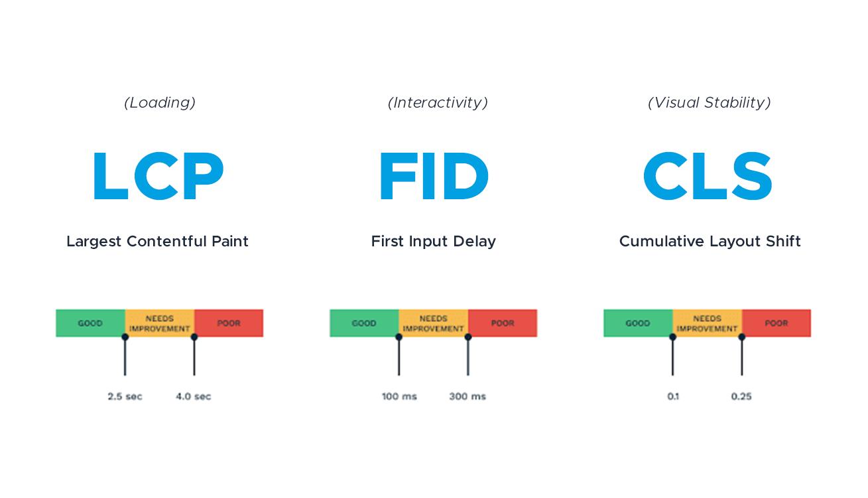 Components of Core Web Vitals